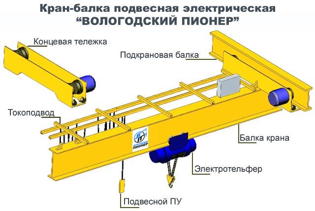 кран мостовой подвесной электрический